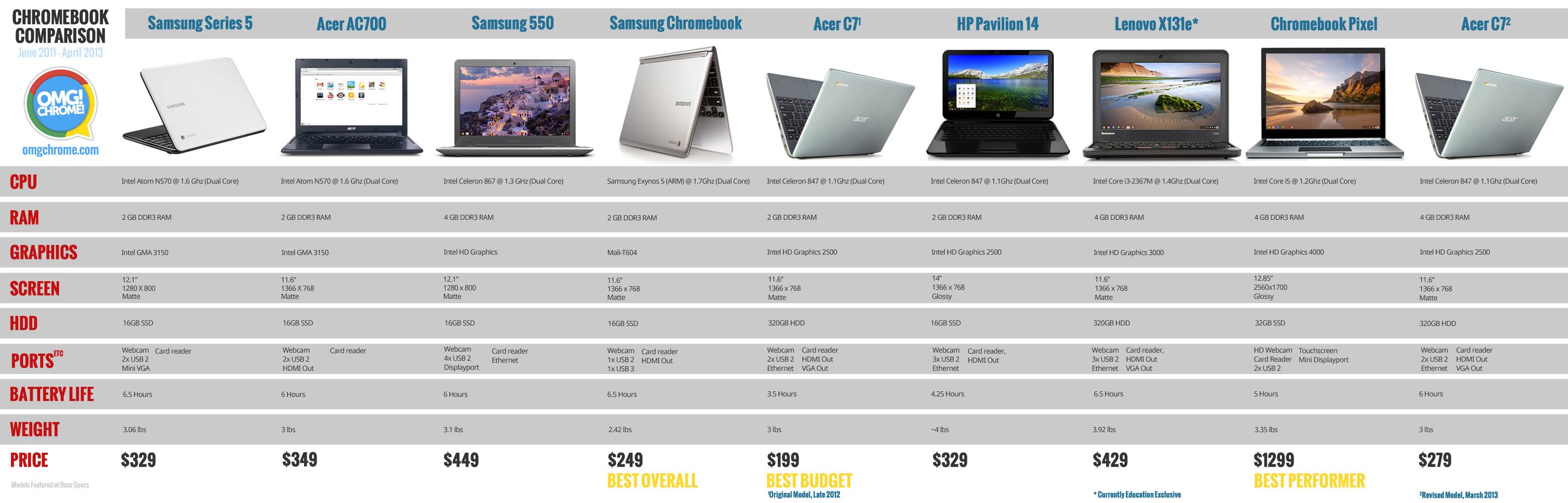 chromebook comparison chart: Which chromebook do you own reader poll omg chrome